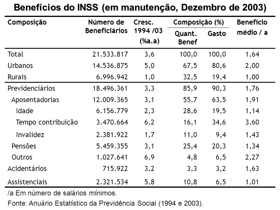 Benefícios do INSS (em manutenção, Dezembro de 2003)