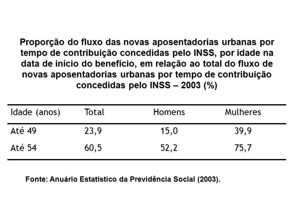 Proporção do fluxo das novas aposentadorias urbanas por tempo de contribuição concedidas pelo INSS, por idade na data de início do benefício, em relação ao total do fluxo de novas aposentadorias urbanas por tempo de contribuição concedidas pelo INSS – 2003 (%)