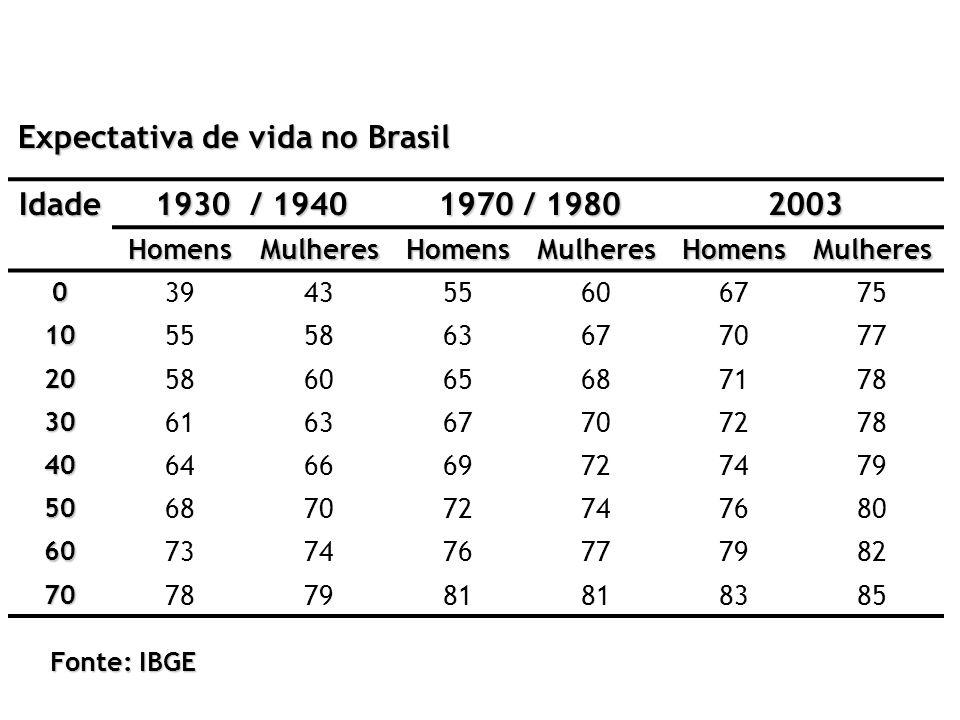 Expectativa de vida no Brasil Idade 1930 / 1940 1970 / 1980 2003