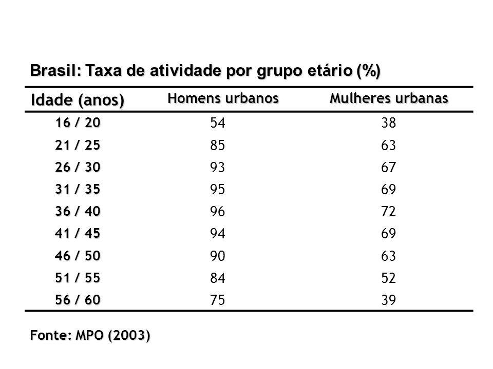 Brasil: Taxa de atividade por grupo etário (%) Idade (anos)