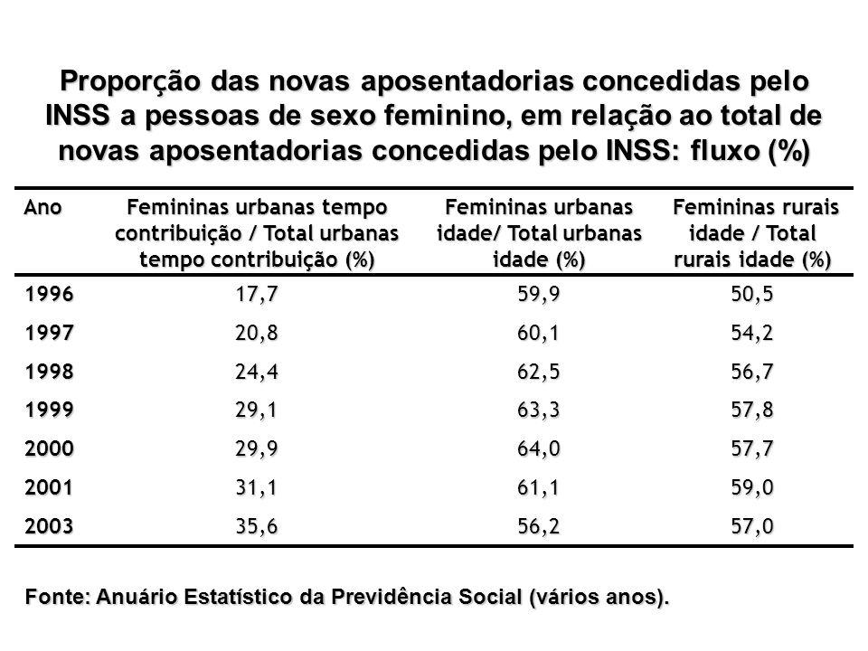 Proporção das novas aposentadorias concedidas pelo INSS a pessoas de sexo feminino, em relação ao total de novas aposentadorias concedidas pelo INSS: fluxo (%)