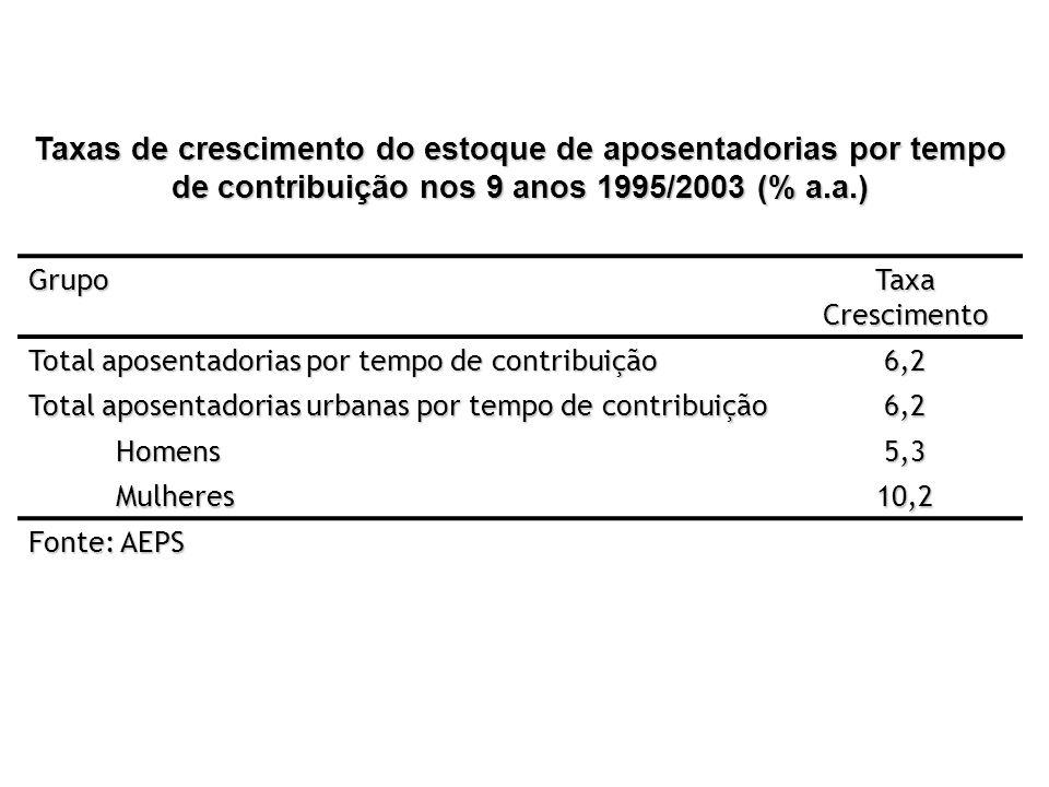 Taxas de crescimento do estoque de aposentadorias por tempo de contribuição nos 9 anos 1995/2003 (% a.a.)