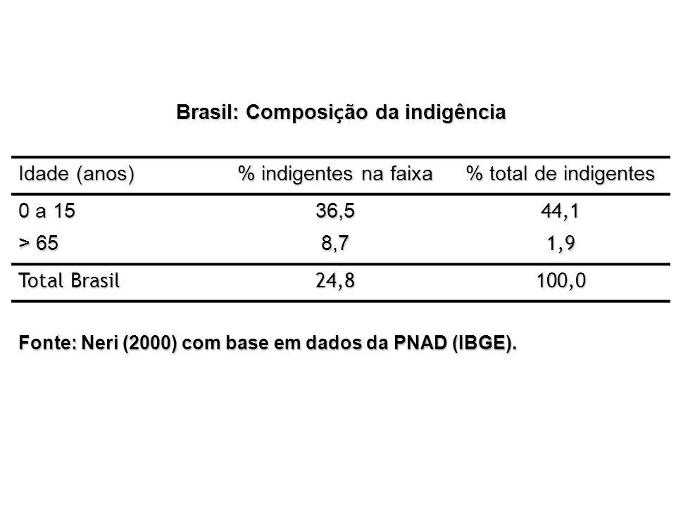 Brasil: Composição da indigência