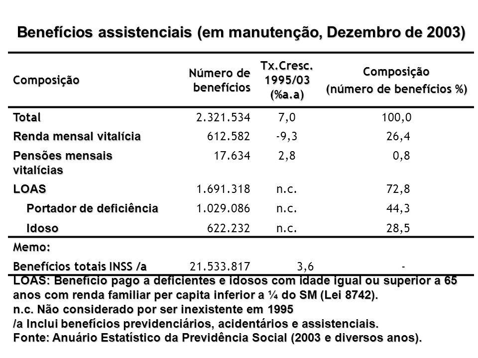 Benefícios assistenciais (em manutenção, Dezembro de 2003)
