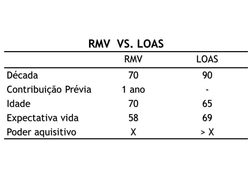 RMV VS. LOAS RMV LOAS Década 70 90 Contribuição Prévia 1 ano - Idade