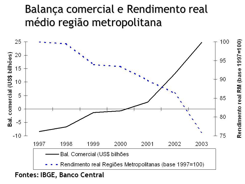 Balança comercial e Rendimento real médio região metropolitana