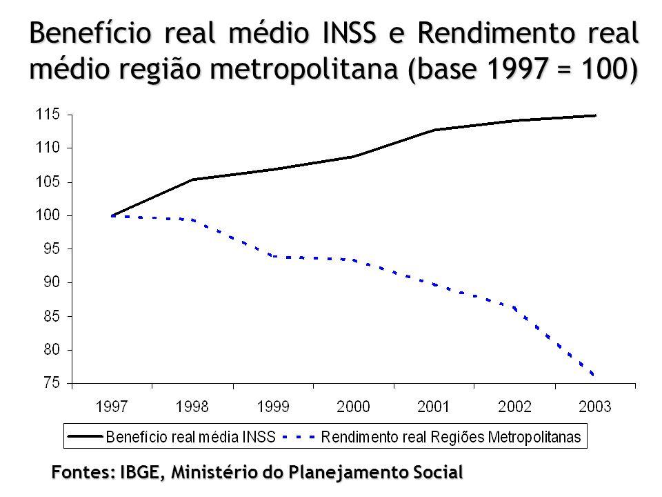 Benefício real médio INSS e Rendimento real médio região metropolitana (base 1997 = 100)