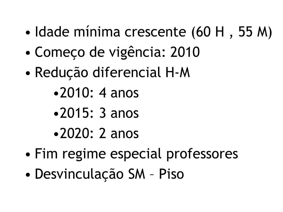 Idade mínima crescente (60 H , 55 M)