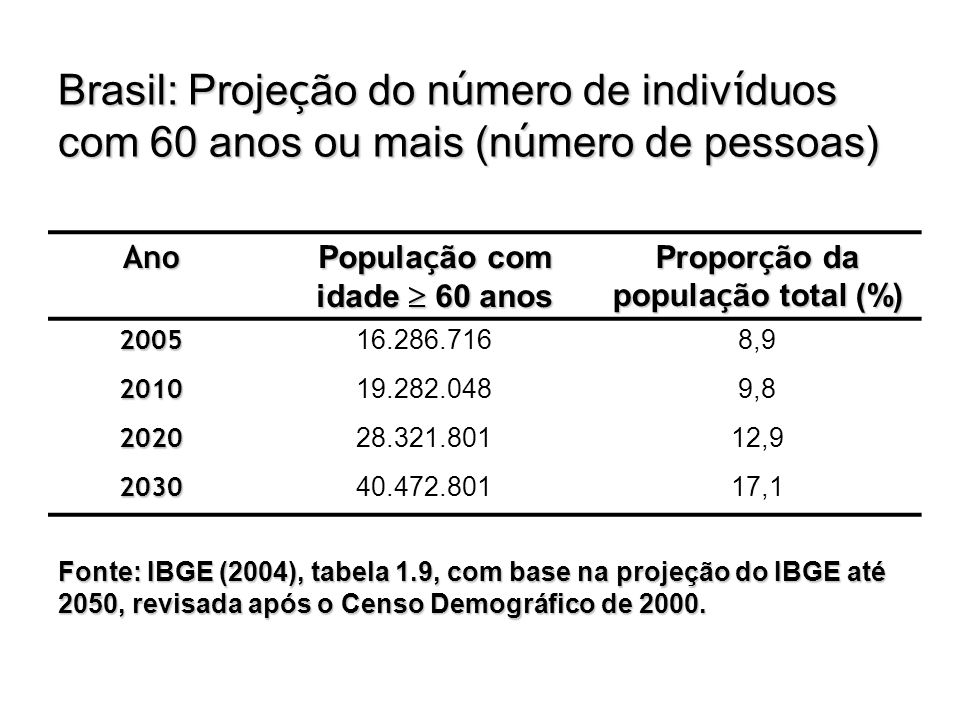 População com idade  60 anos Proporção da população total (%)