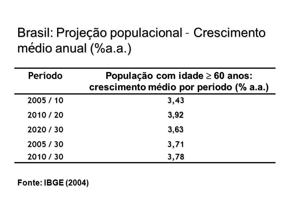 População com idade  60 anos: crescimento médio por período (% a.a.)