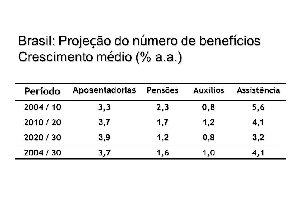 Brasil: Projeção do número de benefícios Crescimento médio (% a.a.)
