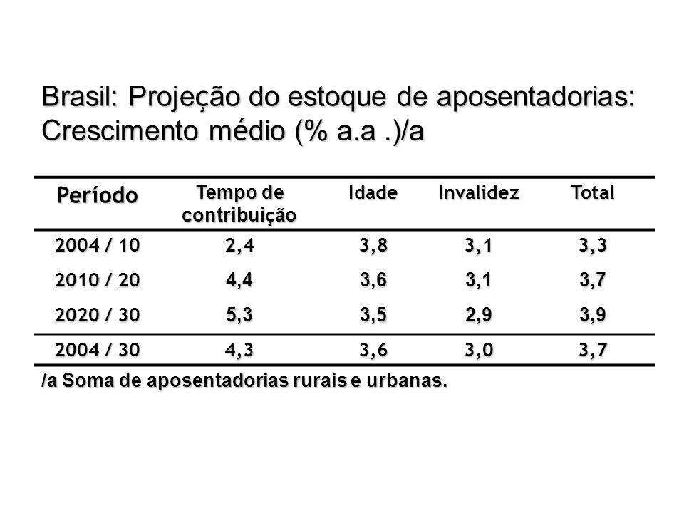 Brasil: Projeção do estoque de aposentadorias: Crescimento médio (% a