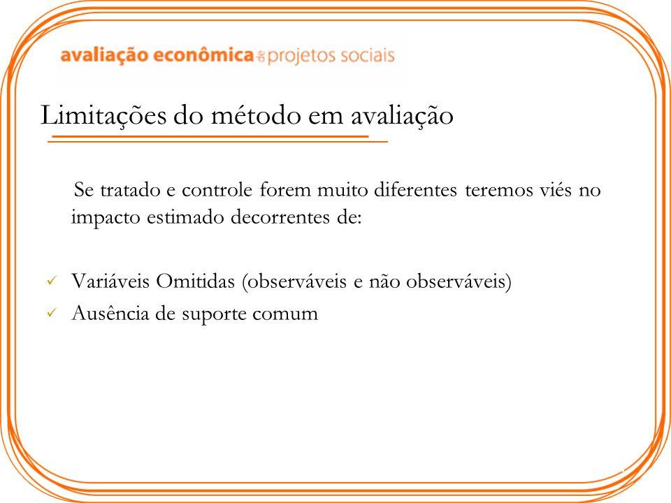 Limitações do método em avaliação