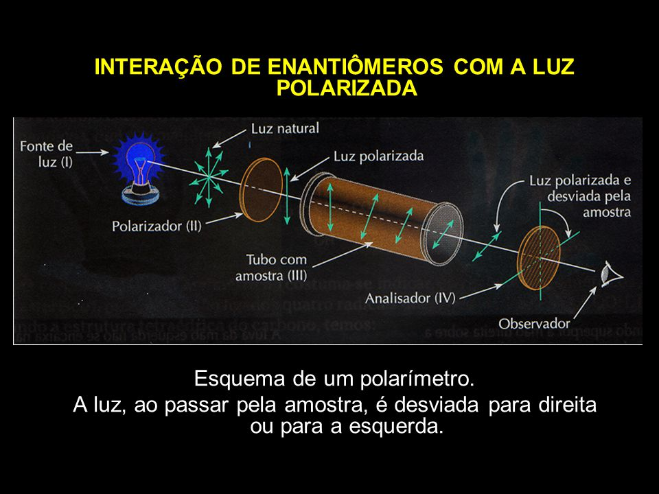 INTERAÇÃO DE ENANTIÔMEROS COM A LUZ POLARIZADA Esquema de um polarímetro.