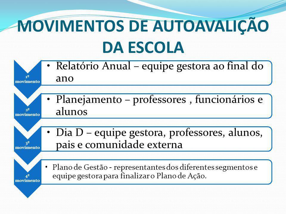 MOVIMENTOS DE AUTOAVALIÇÃO DA ESCOLA