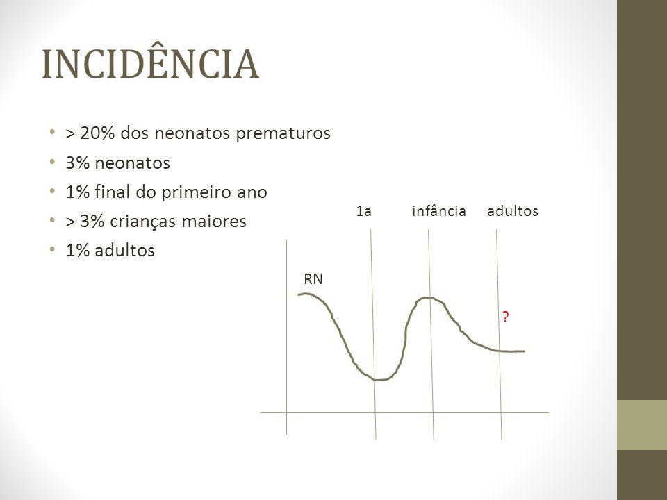 INCIDÊNCIA > 20% dos neonatos prematuros 3% neonatos