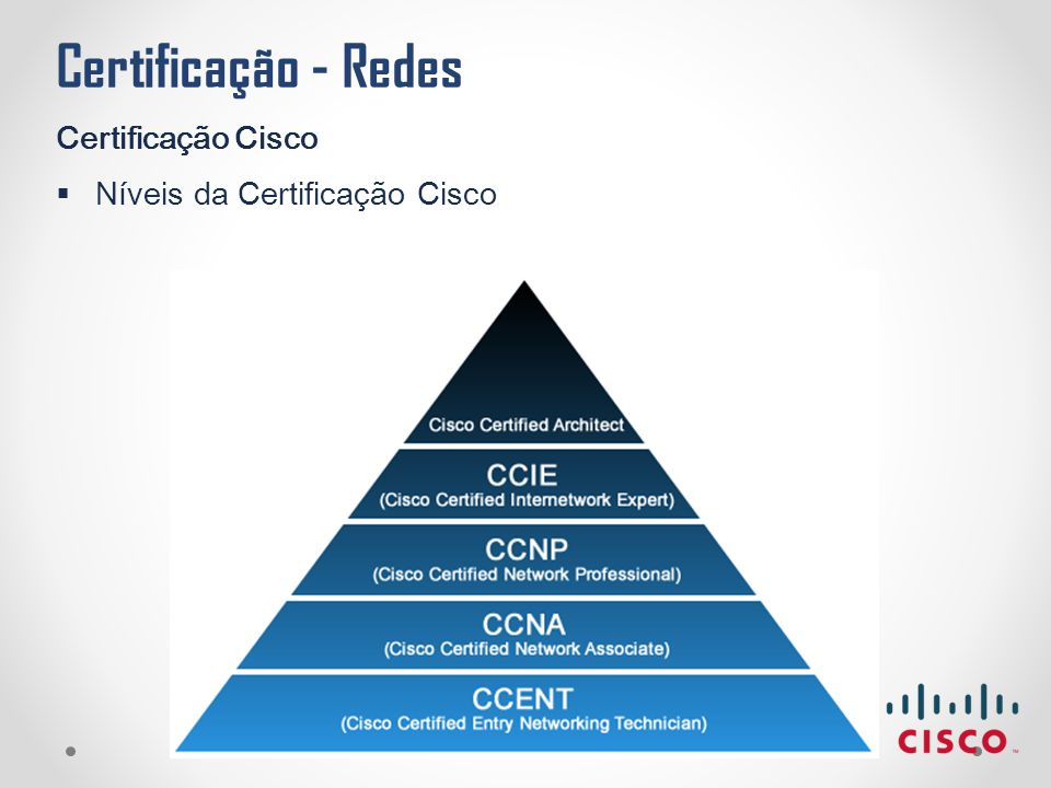 Certificação Cisco Níveis da Certificação Cisco