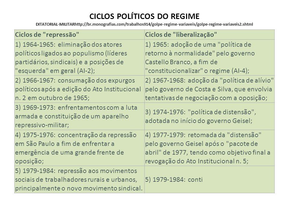 CICLOS POLÍTICOS DO REGIME DITATORIAL-MILITARhttp://br. monografias
