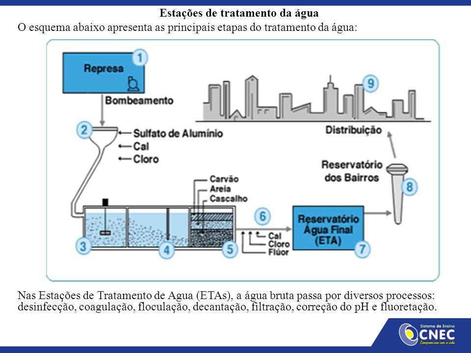 Estações de tratamento da água