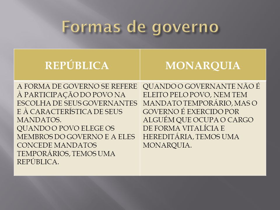 Formas de governo REPÚBLICA MONARQUIA