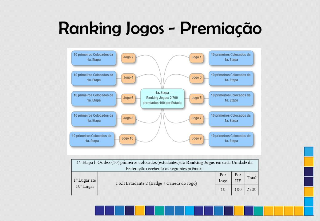 Ranking Jogos - Premiação