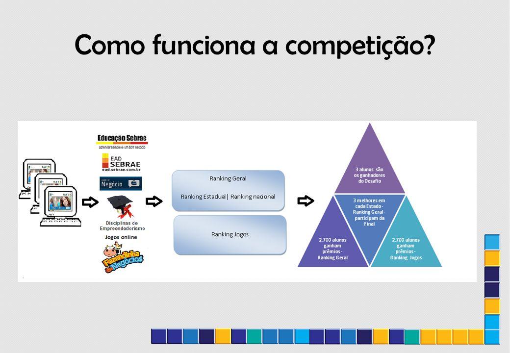 Como funciona a competição