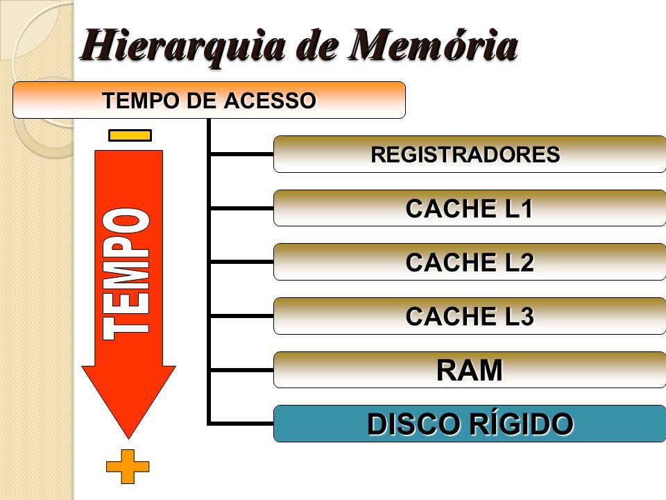 Hierarquia de Memória TEMPO +