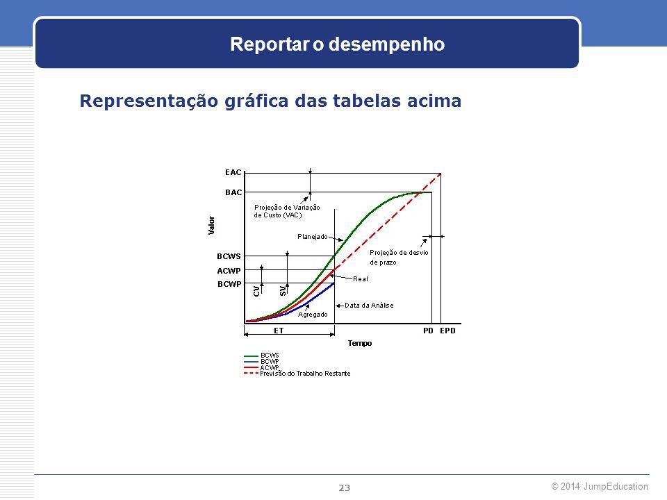 Reportar o desempenho Representação gráfica das tabelas acima