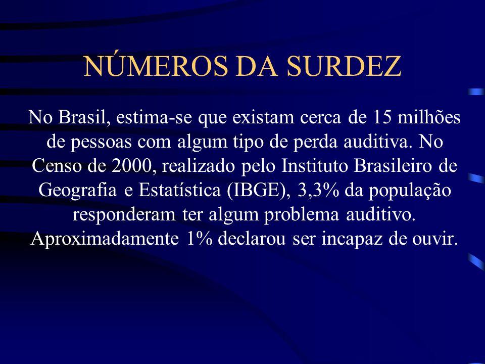 NÚMEROS DA SURDEZ