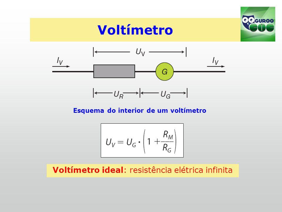 Esquema do interior de um voltímetro