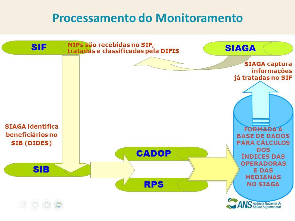 Processamento do Monitoramento ÍNDICES DAS OPERADORAS