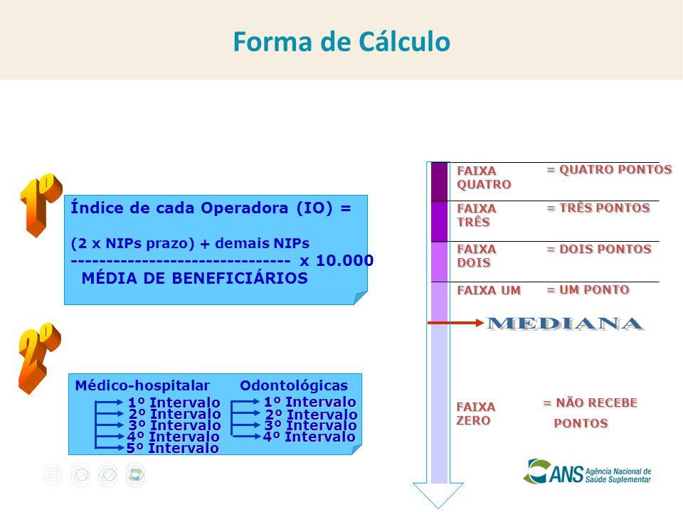 1º MEDIANA 2º Forma de Cálculo Índice de cada Operadora (IO) =