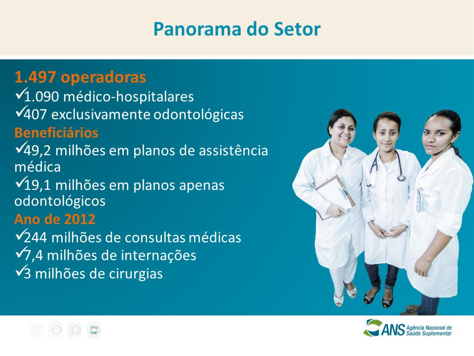 Panorama do Setor 1.497 operadoras 1.090 médico-hospitalares
