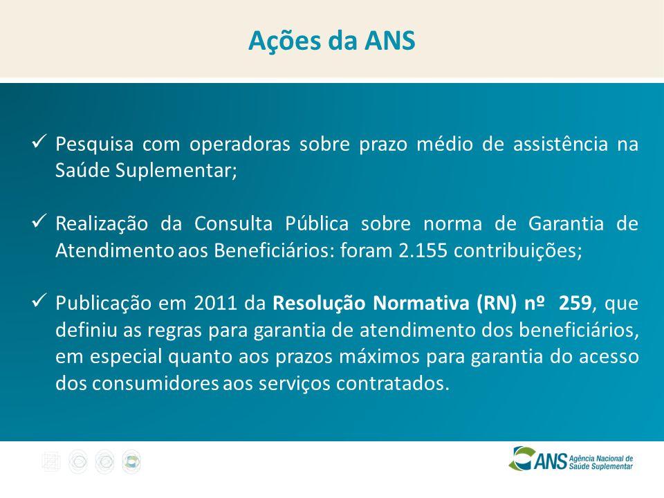 Ações da ANS Pesquisa com operadoras sobre prazo médio de assistência na Saúde Suplementar;