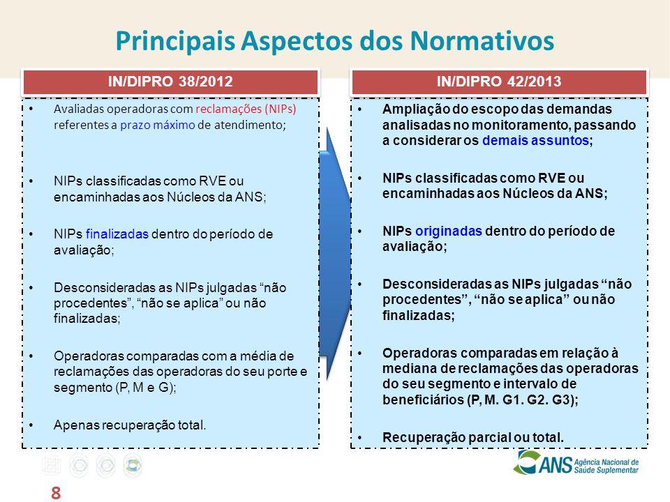 Principais Aspectos dos Normativos