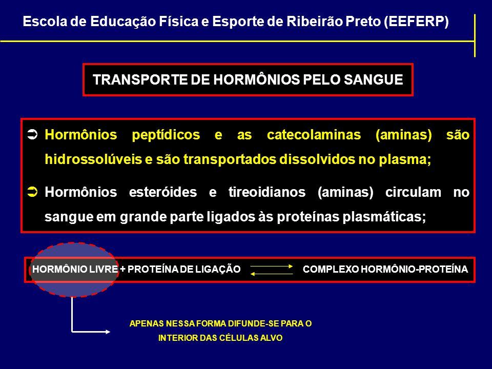 TRANSPORTE DE HORMÔNIOS PELO SANGUE