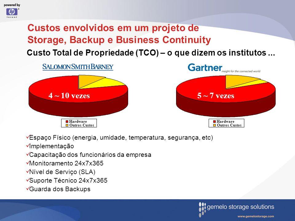 Custos envolvidos em um projeto de Storage, Backup e Business Continuity