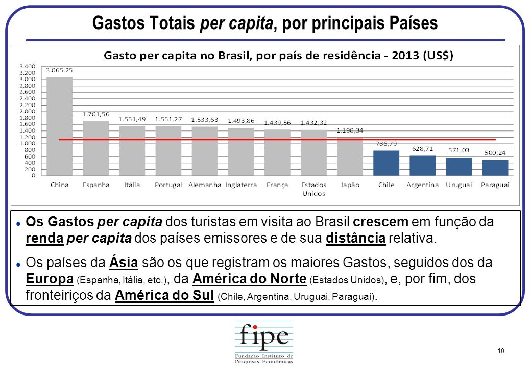 Gastos Totais per capita, por principais Países