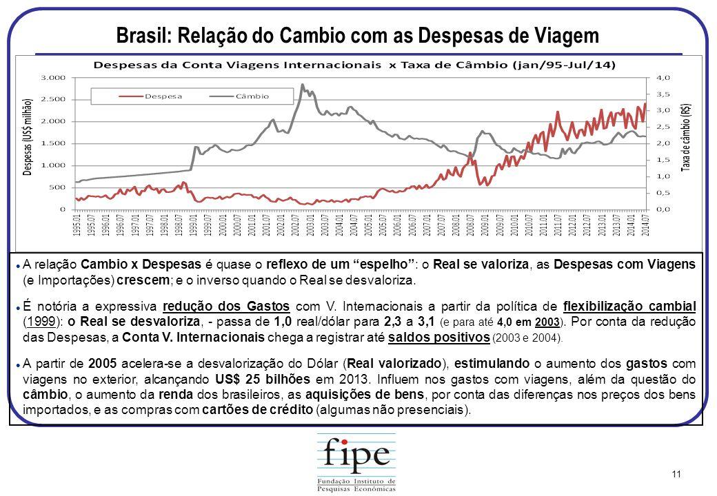 Brasil: Relação do Cambio com as Despesas de Viagem