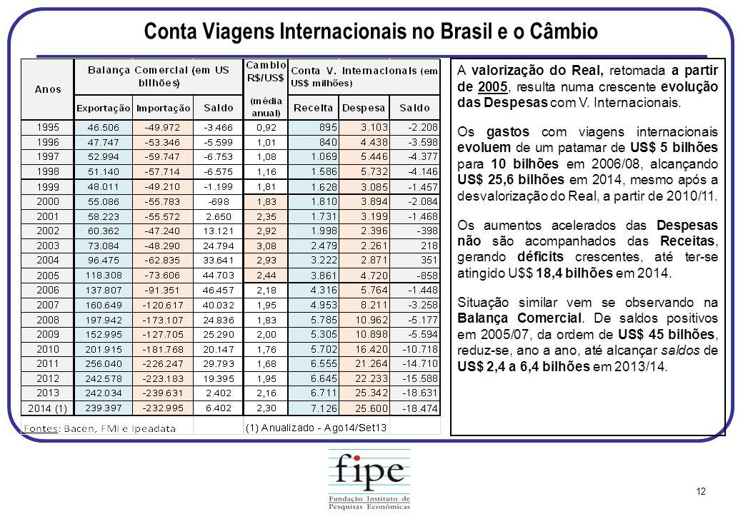 Conta Viagens Internacionais no Brasil e o Câmbio