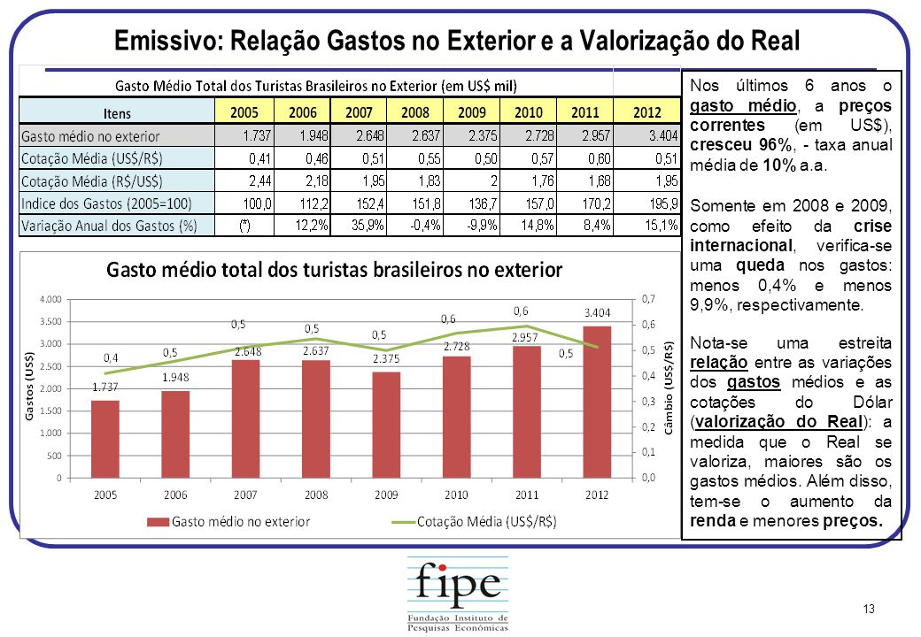 Emissivo: Relação Gastos no Exterior e a Valorização do Real