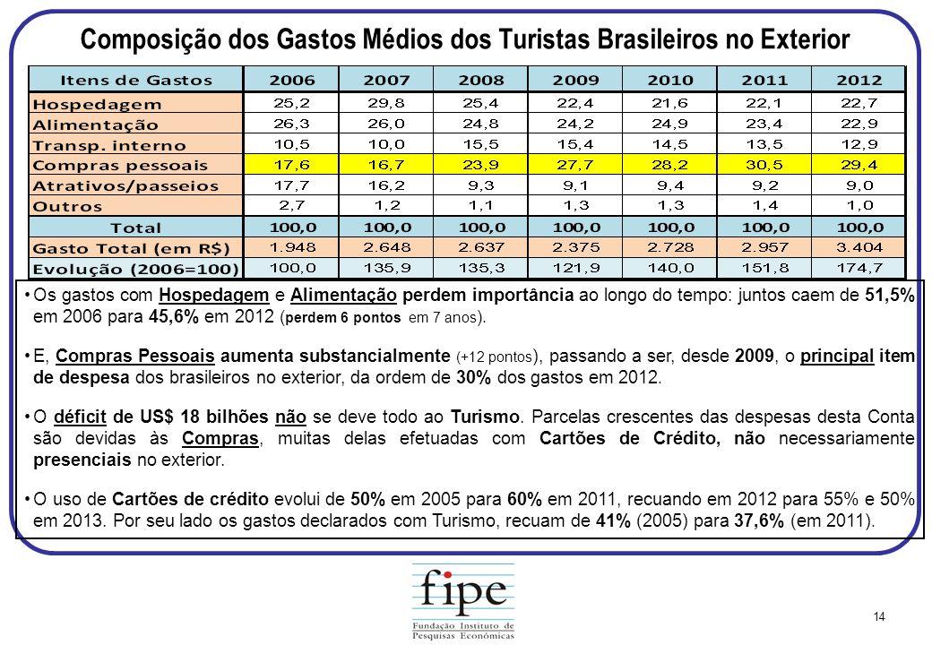 Composição dos Gastos Médios dos Turistas Brasileiros no Exterior