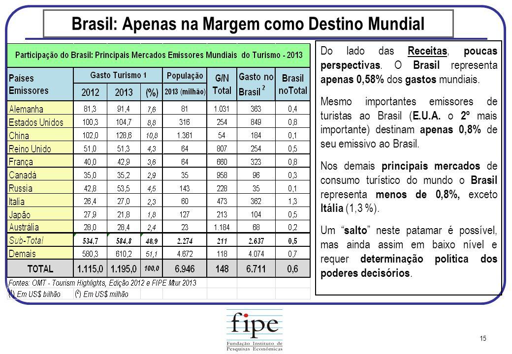 Brasil: Apenas na Margem como Destino Mundial