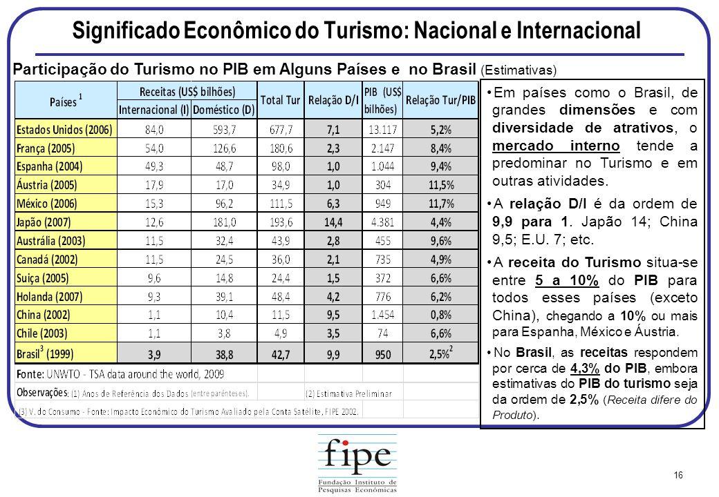 Significado Econômico do Turismo: Nacional e Internacional