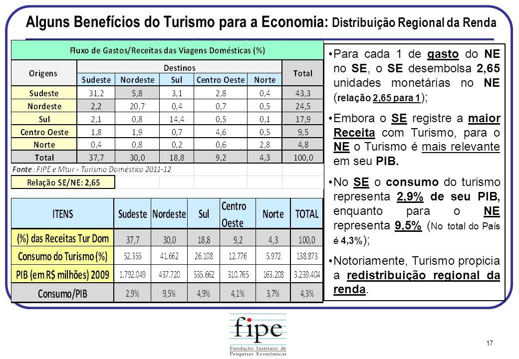 Alguns Benefícios do Turismo para a Economia: Distribuição Regional da Renda