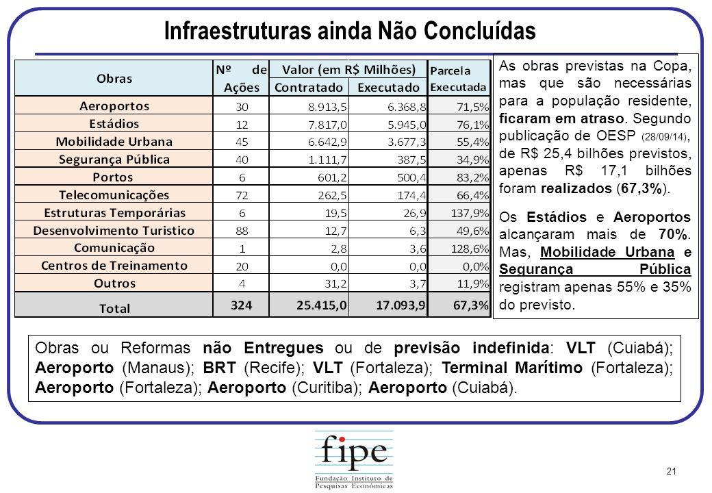 Infraestruturas ainda Não Concluídas