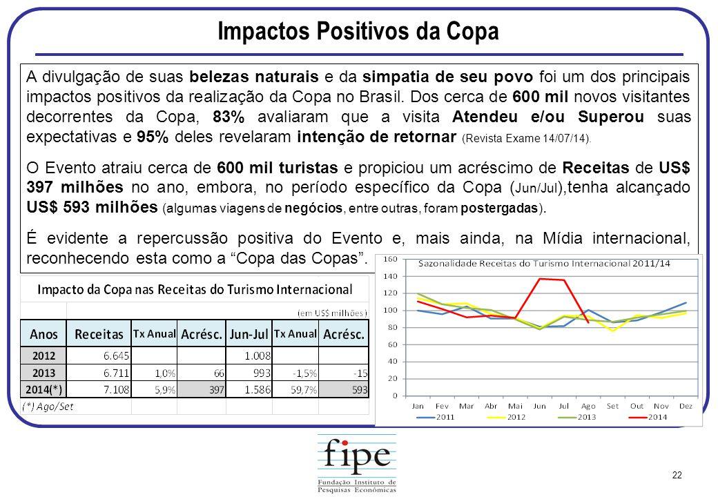 Impactos Positivos da Copa