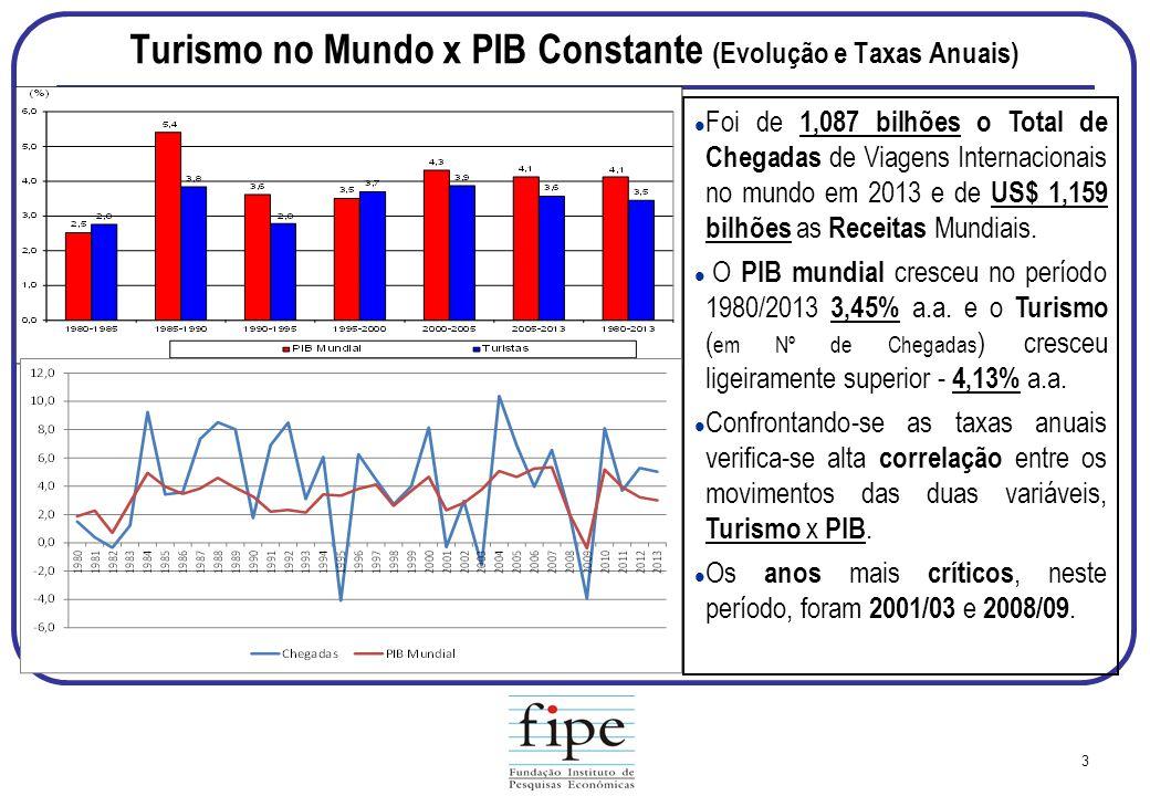 Turismo no Mundo x PIB Constante (Evolução e Taxas Anuais)