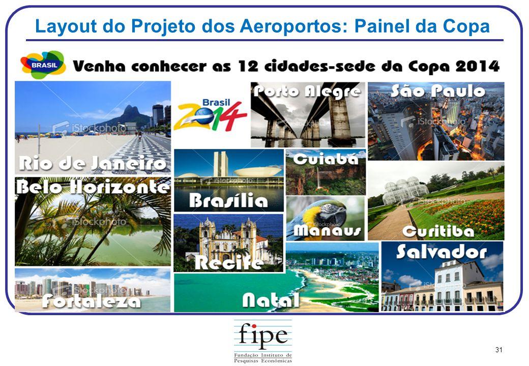 Layout do Projeto dos Aeroportos: Painel da Copa
