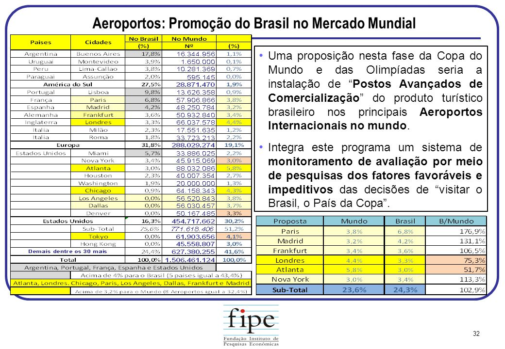 Aeroportos: Promoção do Brasil no Mercado Mundial